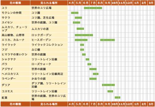 百合が原公園開花時期一覧表